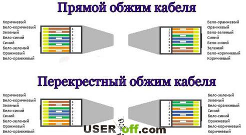 Как обжать сетевой кабель RJ-