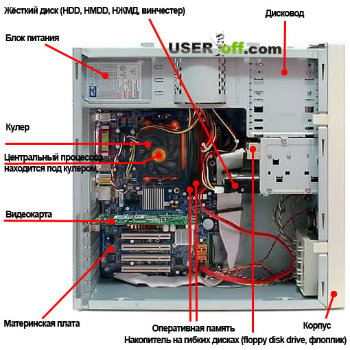 Устройства компьютера
