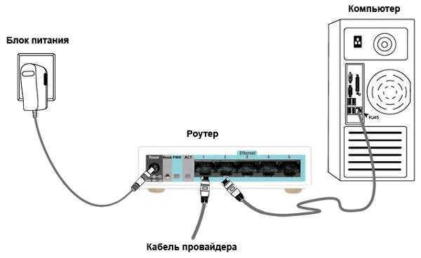 Схема роутер